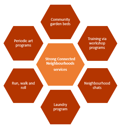 Strong Connected Neighbourhoods Program 3